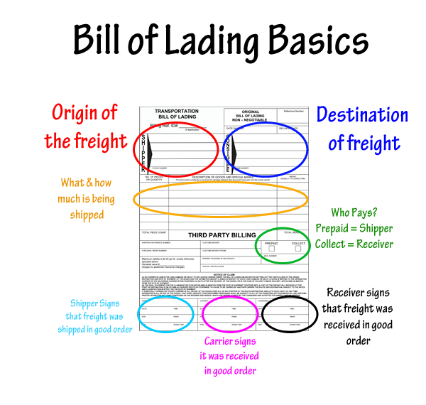 Bill of Lading